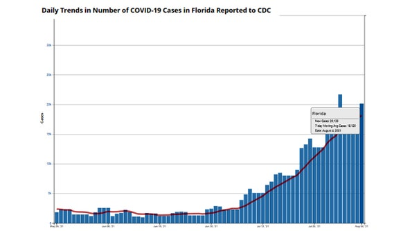 Florida reports 20,133 new COVID-19 cases, 84 deaths, 12,516 hospitalizations Thursday