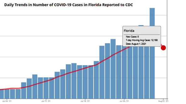 Fried: Florida Department of Health withholding weekend COVID-19 numbers
