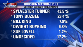New poll from UH Hobby School shows Turner with a strong lead in Houston's mayoral race