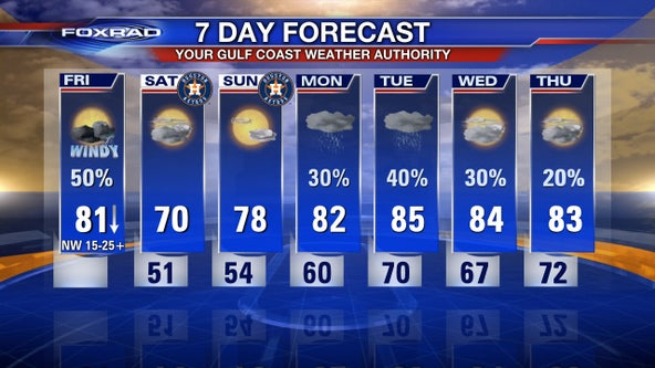 Your Gulf Coast Weather Authority Forecast