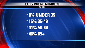 Early voting numbers are in and Houston seems apathetic about city election