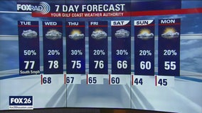 Tuesday afternoon weather forecast