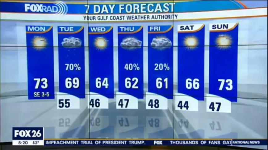 Monday morning weather forecast