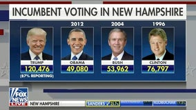 Trump doubles Obama's 2012 vote total in New Hampshire, signaling fired up base
