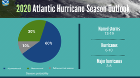 NOAA predicts 'above normal' 2020 Atlantic hurricane season