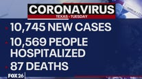 Texas reports single-day record increase in COVID-19 cases Tuesday