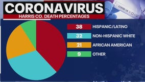 Harris Co. opens new testing site to combat high Hispanic COVID-19 infection rate