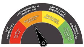 """Fort Bend Co. moves from """"high"""" to """"moderate"""" COVID-19 risk level"""