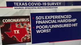 New survey shows how Texans have been affected by the COVID-19 pandemic