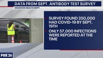 Houston Health Dept. survey: COVID-19 infection rate may be 4x higher - What's Your Point?