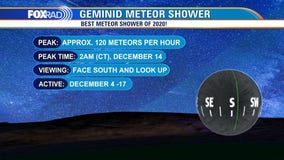 Geminid meteor shower peaks late Sunday into early Monday: how to see it
