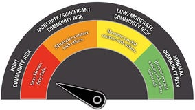 Fort Bend County increases COVID-19 Risk Level to highest category