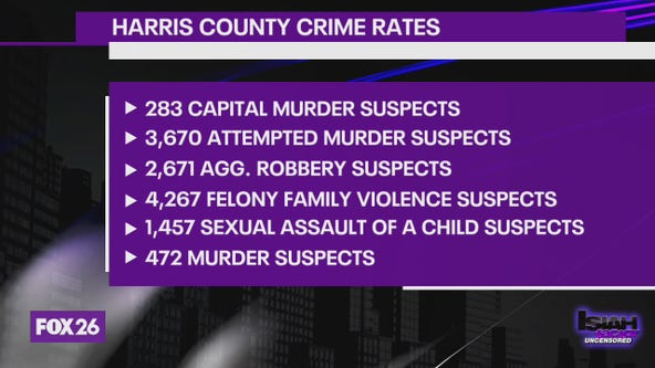 Crime rates on the rise in Harris County