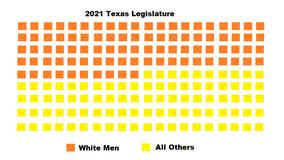 In 2021,white menare still overrepresented in the TexasLegislature