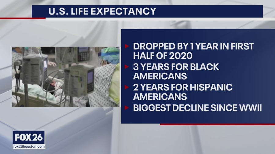 Back to the pandemic, life expectancy drops in the U.S. - What's Your Point?