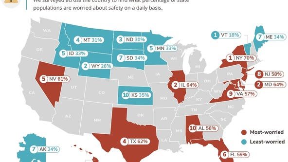 Texas among top 5 states most worried about crime and safety