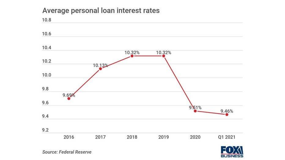 84b4ba11-Average-personal-loan-interest-rates.jpg