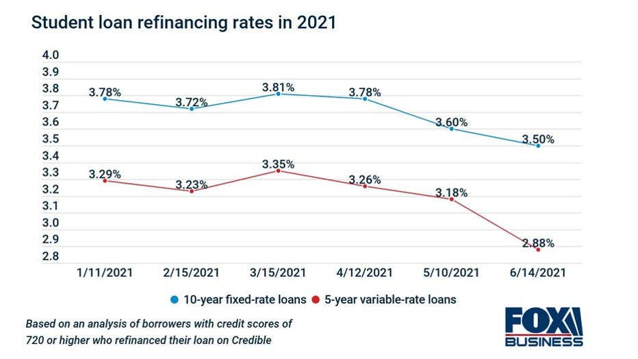 student-loan-refinancing-rates-in-2021-1.jpg