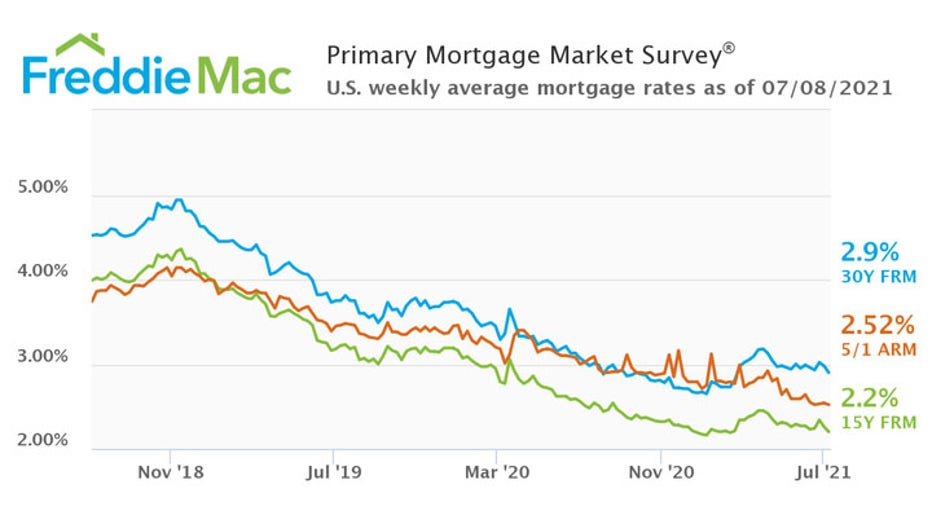 Freddie-Mac-mortgage-rates-3Y-historical.jpg
