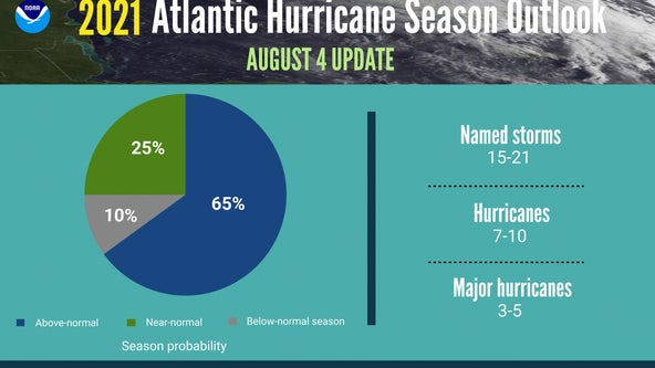 Hurricane season still looks to be 'above-average,' NOAA says