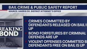 DA's Office releases 60-page report detailing how bail reform is the reason behind Harris Co. rise in crime
