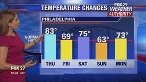 FOX 29 Weather Authority: 7-Day Forecast (Monday nightupdate)