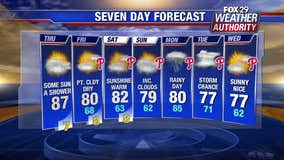 Weather Authority: Warmer Thursday ahead of cooler weekend