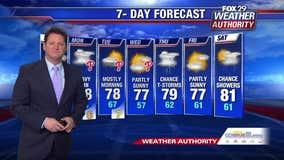 Weather Authority: Pleasant Sunday leads to rainy early workweek