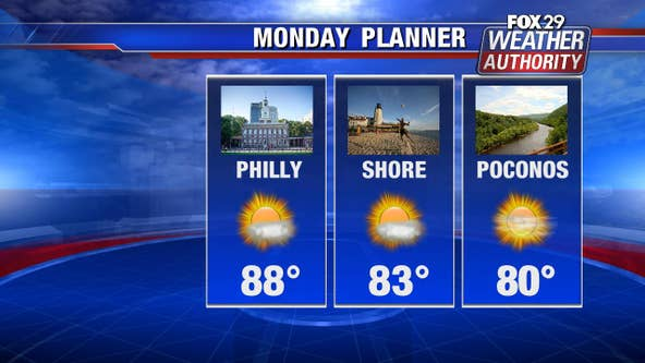Weather Authority: Mostly sunny Monday, lower humidity