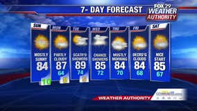 Weather Authority: Another perfect summer day ahead