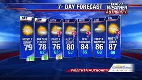 Weather Authority: Sunshine, mild temps ahead for Saturday