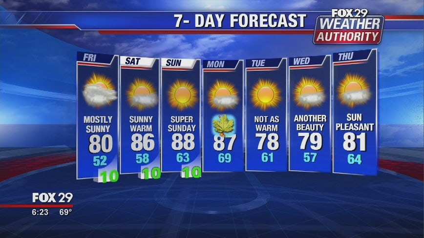 Weather Authority: Pleasant Friday kicks off picturesque weekend