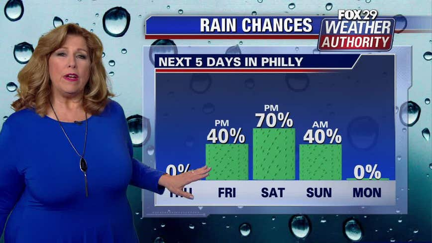Weather Authority: Risk of rain this weekend after sunny Thursday