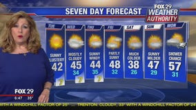 Weather Authority:Sunny, blustery Tuesday slated for Philadelphia