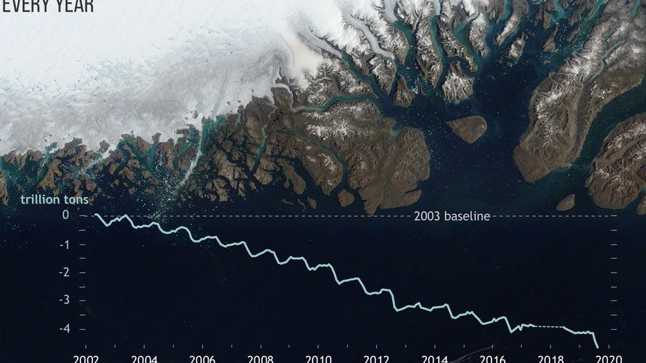 Greenland_massloss_Apr2002-Sep2019_lrg.jpg