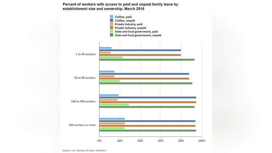 Access to paid and unpaid family leave in 2018