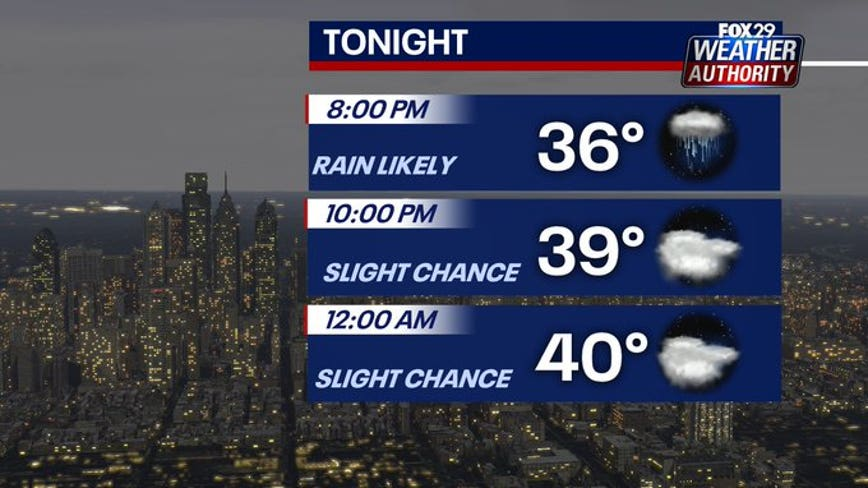 Weather Authority: Lingering overnight showers lead to sunny, chilly and breezy Sunday