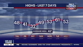 Weather Authority: Cold and cloudy Thursday slated across region