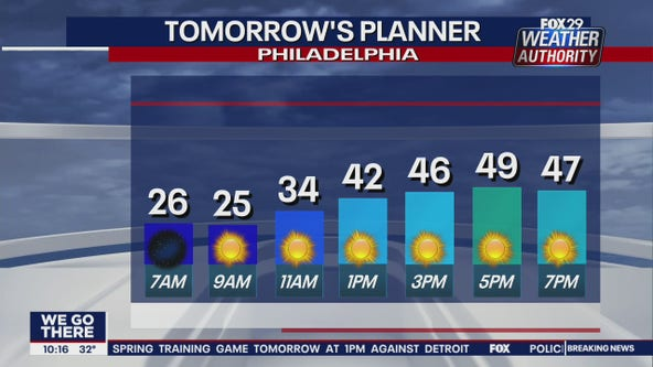 FOX 29 Weather Authority; 7-Day Forecast (Friday update)