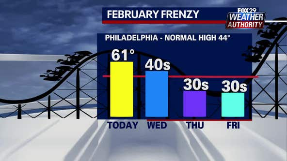 Weather Authority: Breezy, cooler Wednesday ahead of cold snap