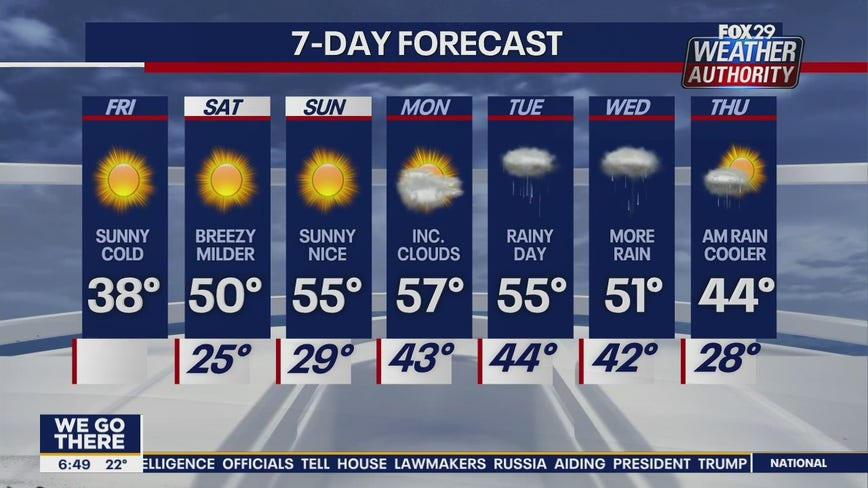 Weather Authority: Cold, sunny Friday kicks off mild weekend