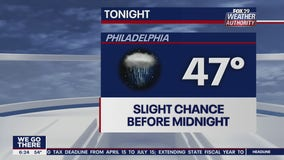 FOX 29 Weather Authority:7-Day Forecast (Friday update)