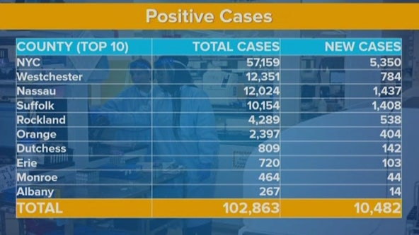 New York's coronavirus cases top 100,000