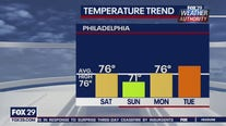 FOX 29 Weather Authority Monday 10pm update