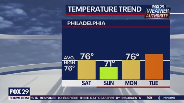FOX 29 Weather Authority Monday 10pm update