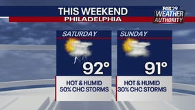 Weather Authority:  Warm temperatures, scattered storms expected Saturday