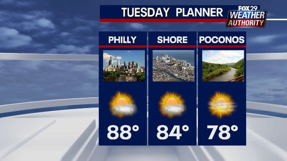 Weather Authority: Mostly sunny, dry Tuesday