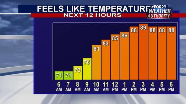 Weather Authority: Seasonable conditions return Wednesday in wake of Isaias