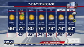 Weather Authority: Monday marks end of summer with cool temps, plenty of sun