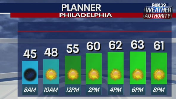 Weather Authority: Fall-like temperatures with plenty of sunshine Sunday